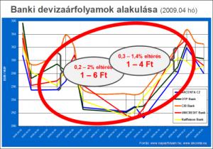 arfolyamok_alakulasa